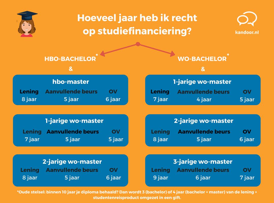 studiefinanciering hoe lang?